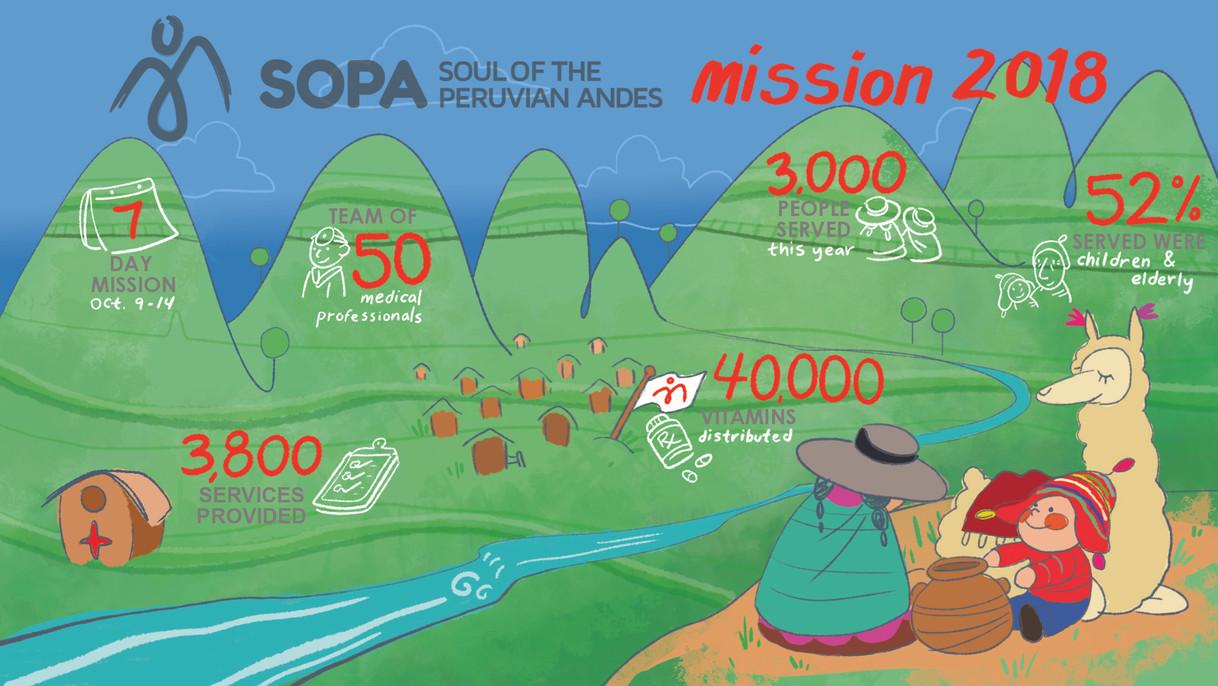 SOPA Mission Statistics