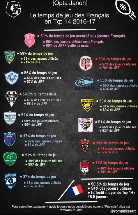 """Rugby Français : """"La peur l'Autre"""""""