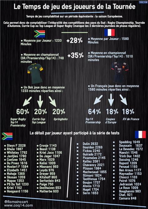 Tournée Sud-Africaine : vitrine d'un Rugby obsolète