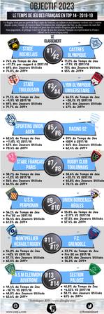 Objectif 2023 : Le temps de jeu des Français à mi-saison