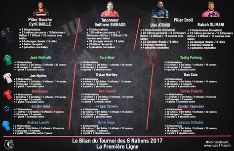 Le Bilan du Tournoi des 6 Nations : Les Gros