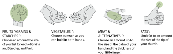 Healthy portion sizes without counting calories