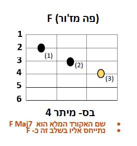 אקורד F גיטרה