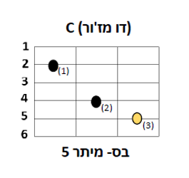 אקורד C גיטרה