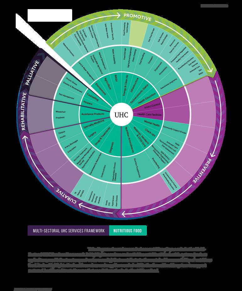 FOOD-Multisectoral UHC Services Framework