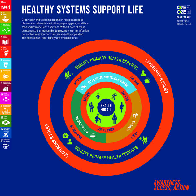 Healthy Sustems Support Life