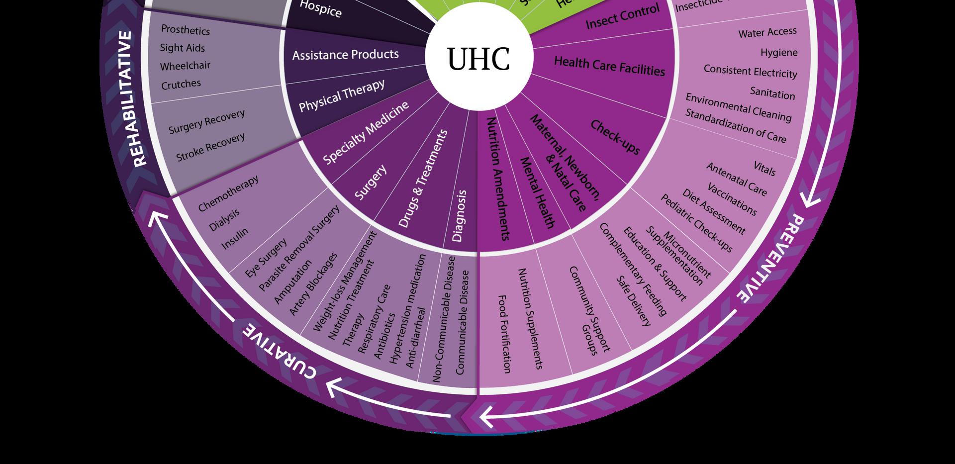 Multisectoral UHC Services Framework