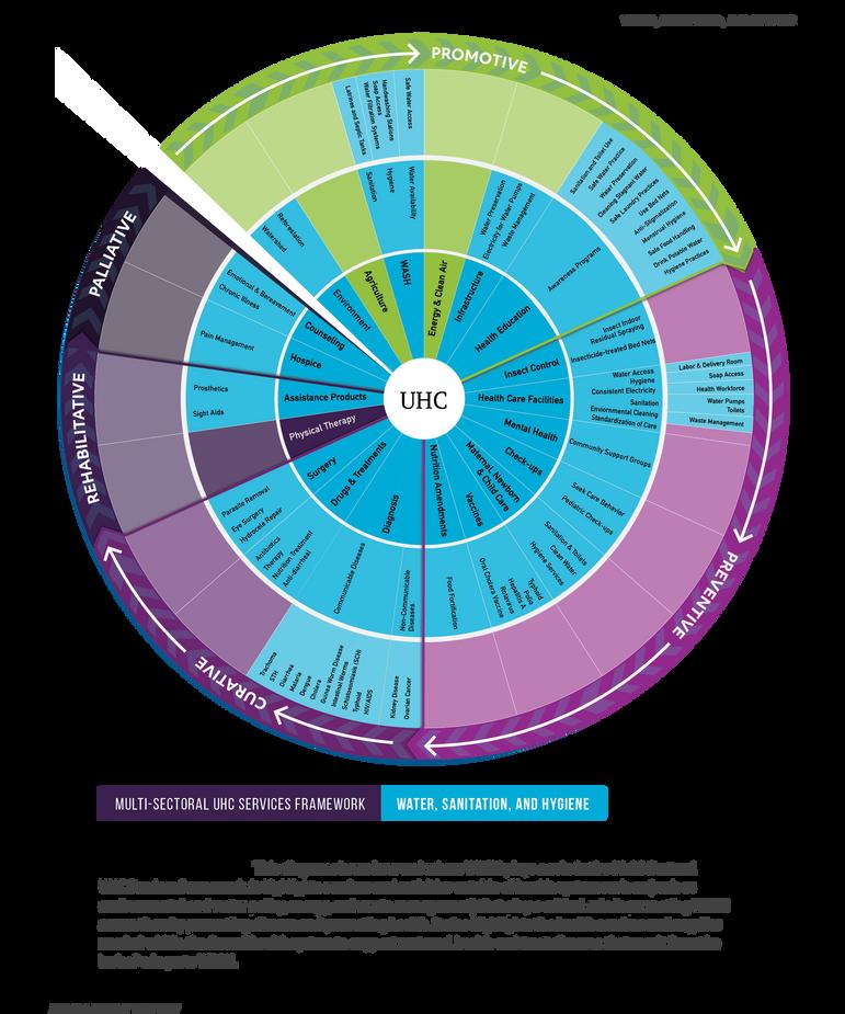 WASH-Multisectoral UHC Services Framework
