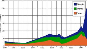 Curiosidades estadísticas del mundo judío