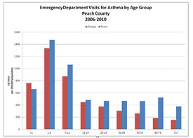 ER dept visits for asthma by afe group, peach county 2006-2010