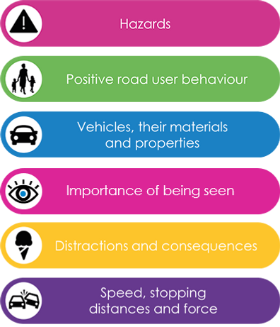 Coloured bars showing road safety topics for age 5-9