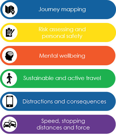 Coloured bars showing road safety topics for age 10 to 13