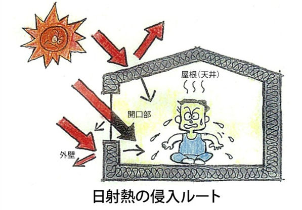 日射熱の侵入ルート