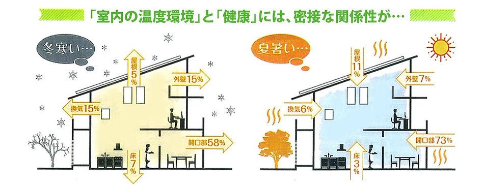 室内の温度環境