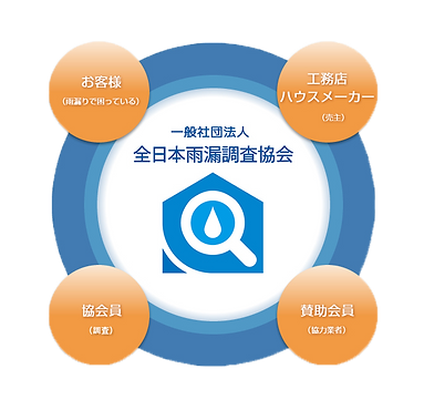 全日本雨漏調査協会(一般社団法人)