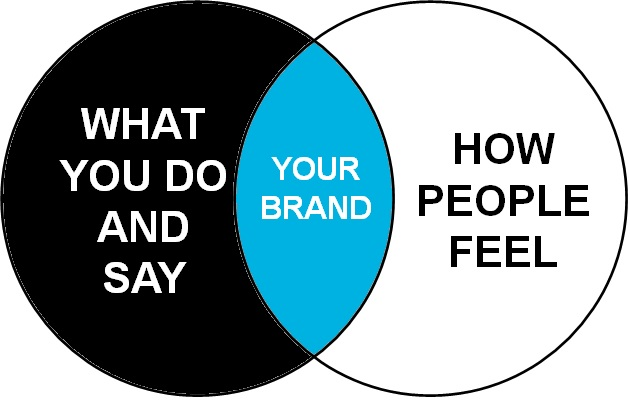Your Brand Doesn't Mean What You Think It Means