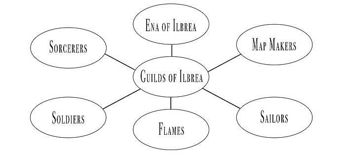 Spokes of Ilbrea.png