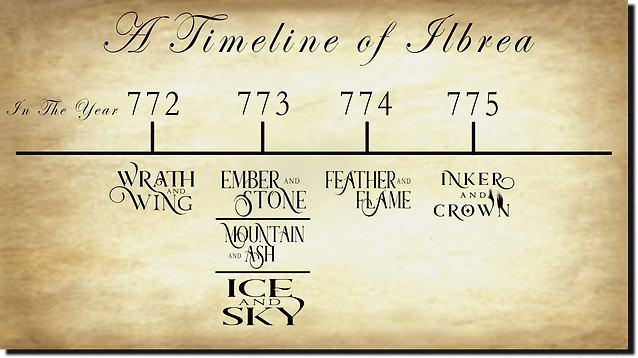 The Timeline of the Series of Ilbrea