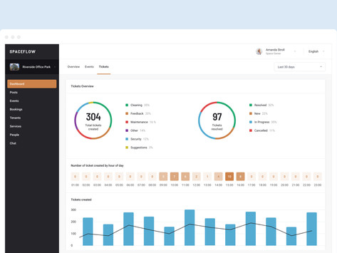 How data dashboards save property managers time