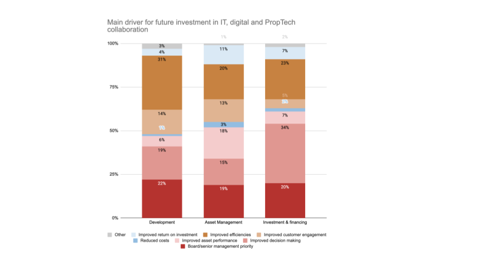 KPMG Global Proptech Survey 2019