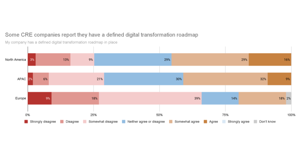 Less than half of the companies have defined digital roadmap according to Deloitte 2021 survey
