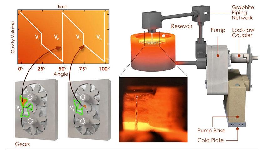 Extreme temperature external gear pump