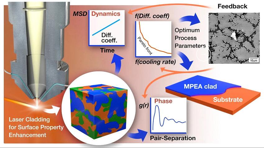 Predictive modeling and MPEA behavior