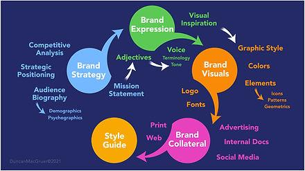 Brand Strategy flowchart