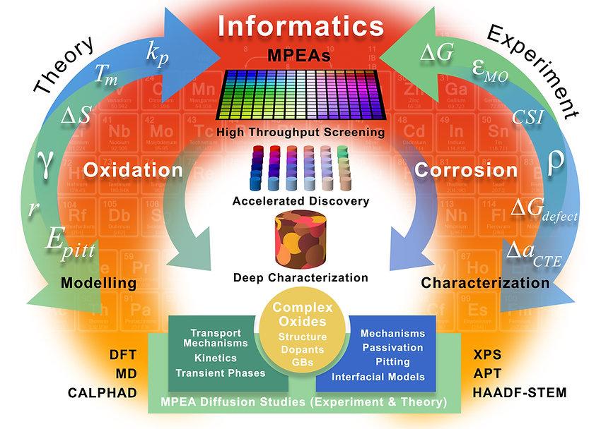 high entropy / multi principle element alloy infographic