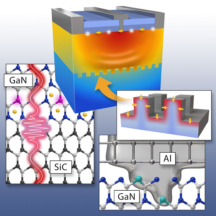 Thermal transport across interfaces in Gallium Nitride electronics