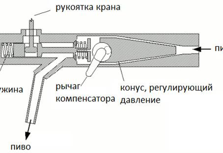 Схема устройства пивного крана с компенсатором