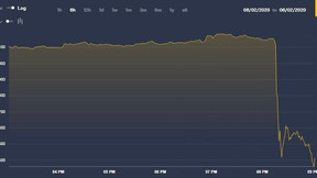 El precio de Bitcoin cae en $ 800 en menos de 5 minutos.
