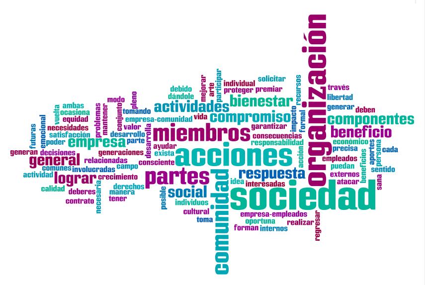 Nube de palabras resultado del taller El ABC de la Responsabilidad Social
