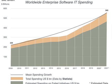 Enterprise Spending