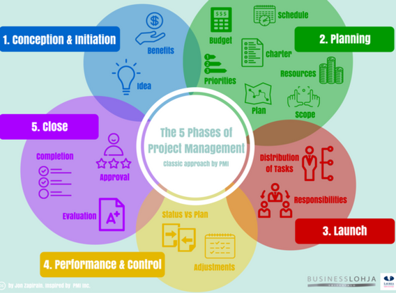The_5_Phases_of_the_Project_Management_(