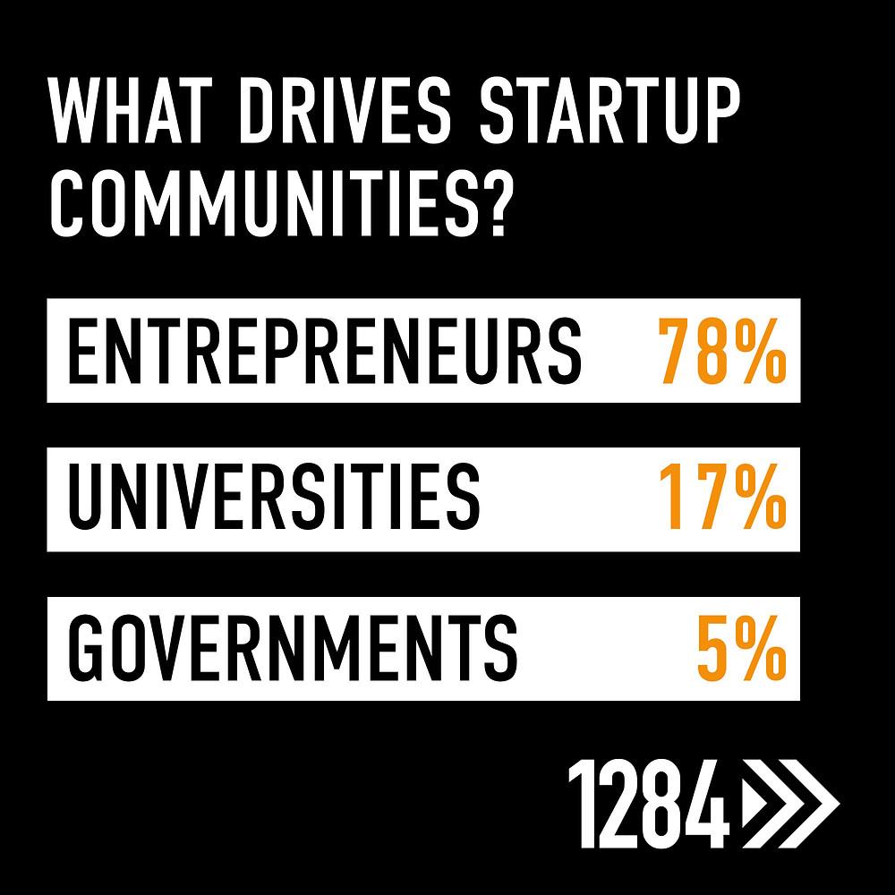 Leicester innovation startup poll rates entrepreneurs