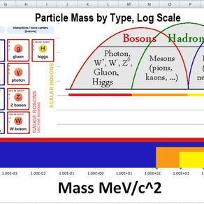 Sub Structure of the Subatomics, Particle Group Types Organized by Mass