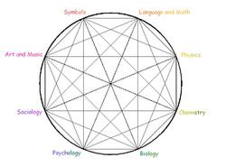 Circle of Knowledge v1.0