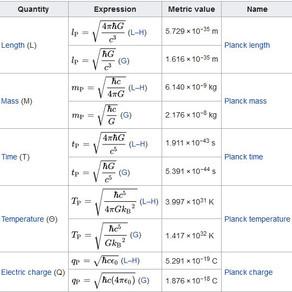 Planck Units Ratios & the Electric Gravitational Force Ratio