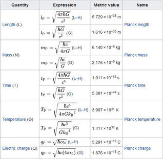 Planck Units Ratios & the Electric Gravitational Force Ratio