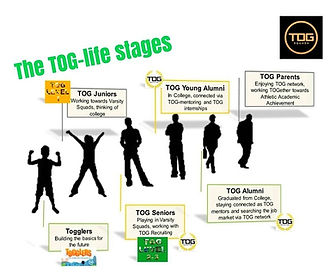 TOG Life Stages. Invest in your child. Education Management.