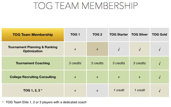 TOG Team Membership.png
