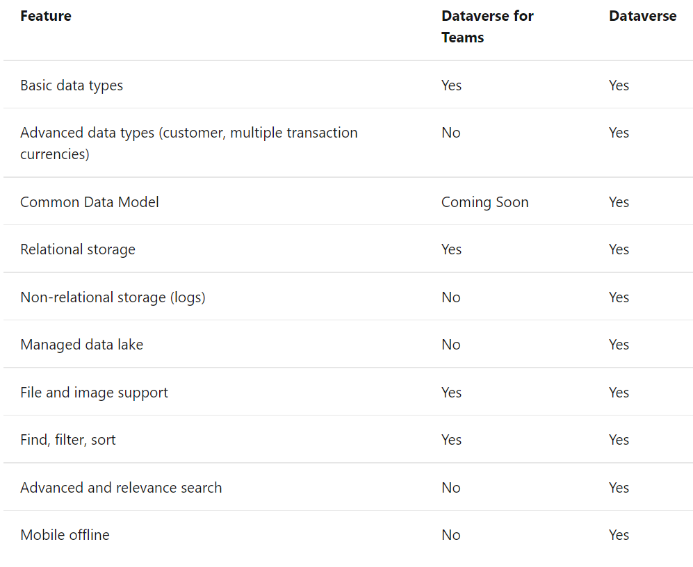 An image showing the differences in feature sets between Dataverse for Teams and Dataverse