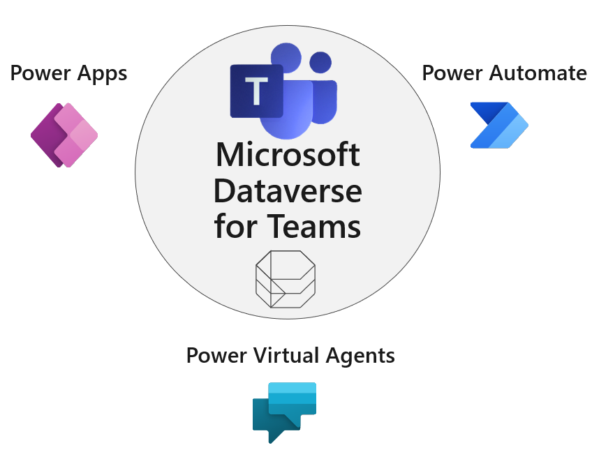 An image showing Microsoft Dataverse for Teams