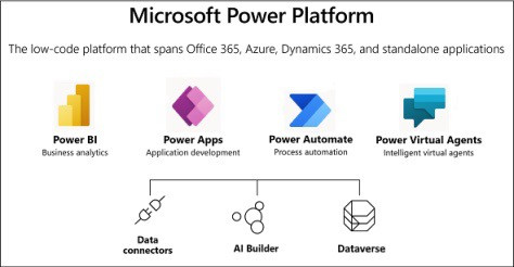 An image showing all component parts of the Microsoft Power Platform