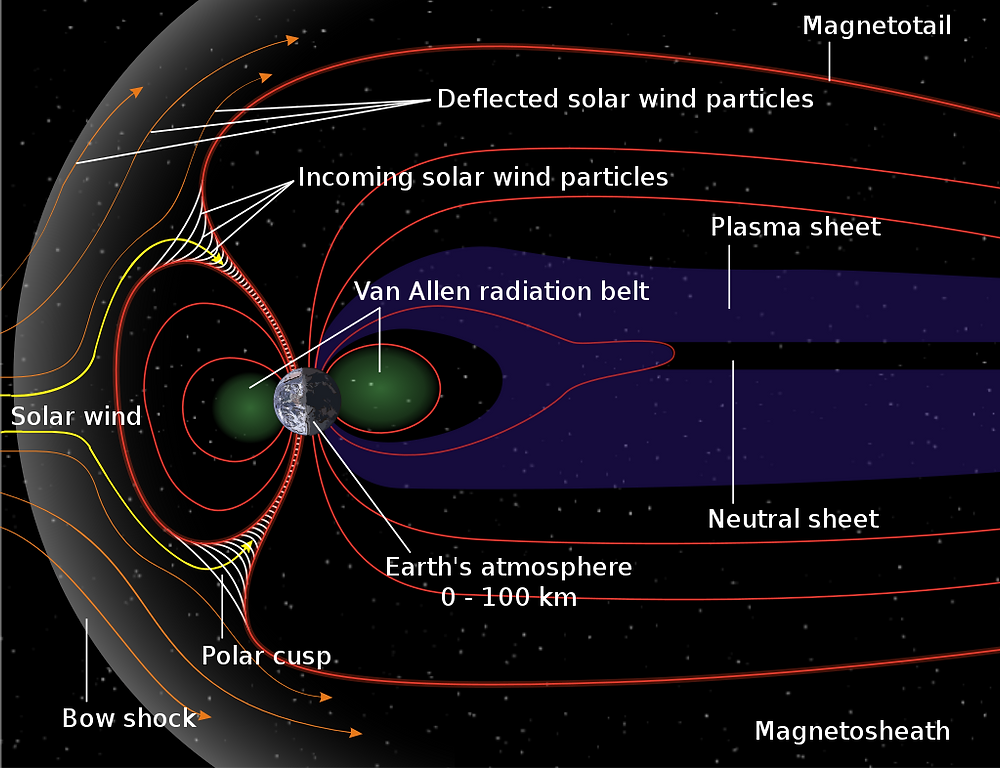 Magneto sheath, Magnetic cusp, Magnetic field around the Earth, South Atlantic anomaly