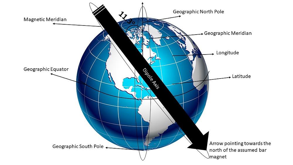 Magnetic Meridian, Geographic Meridian, Longitude, Latitude, Equator