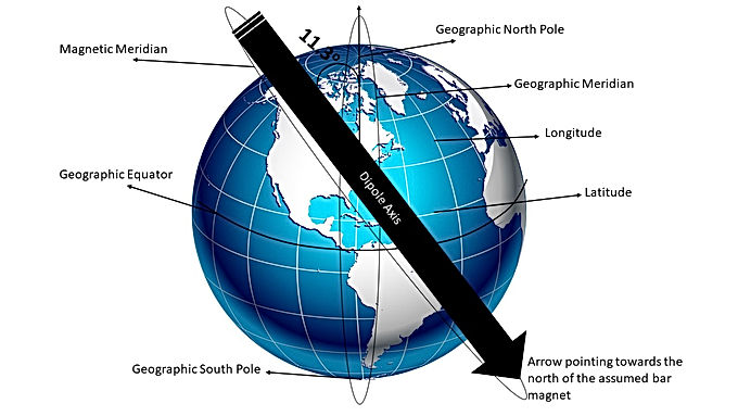 GS14: Elements of the Earth's Magnetic Field.