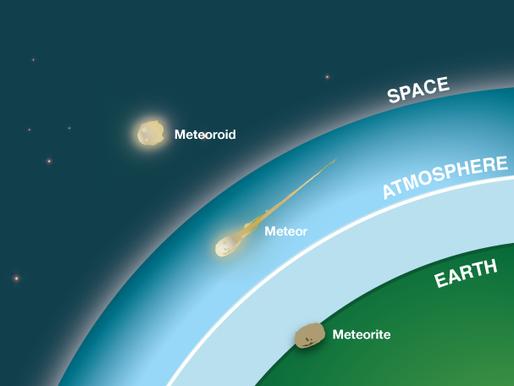 GS8: Difference between Asteroid, Comet, Meteoroid, Meteor and Meteorite