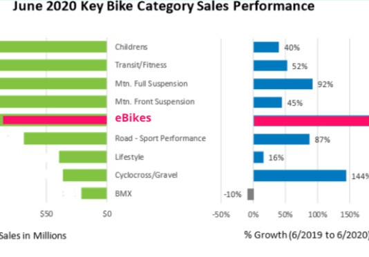 Popularity & Growth of eBikes